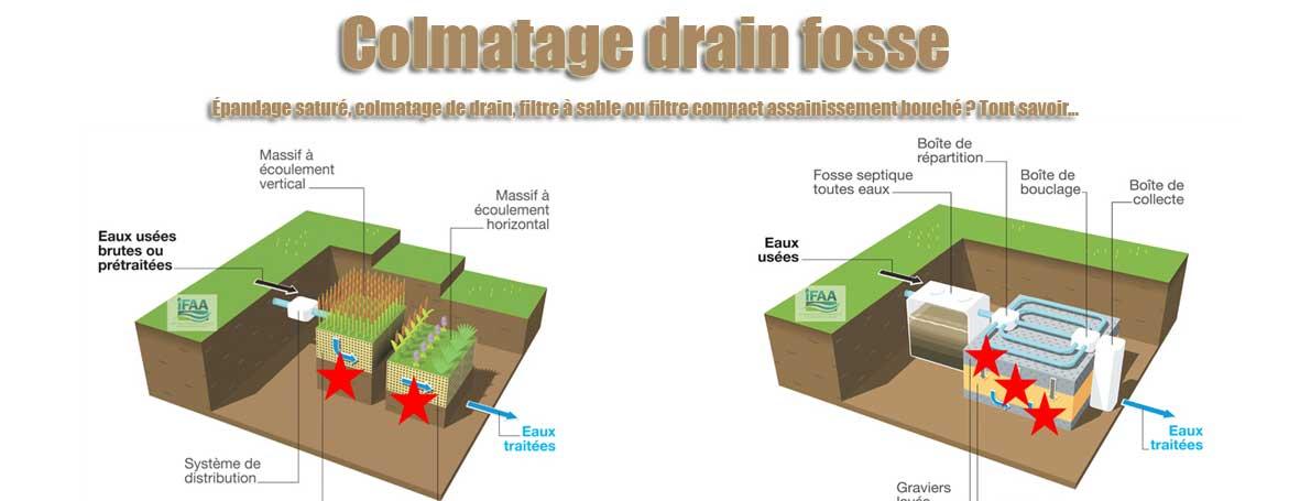 Colmatage drain fosse Épandage saturé, colmatage de drain, filtre à sable ou filtre compact assainissement bouché ? Tout savoir…