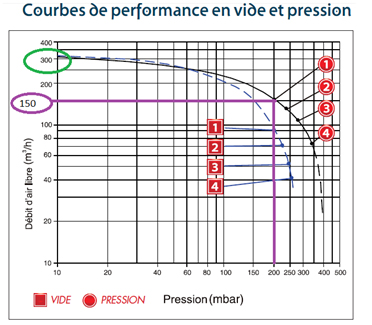 courbes-performances