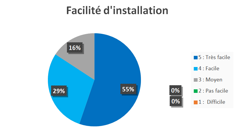 Facilité d'installation
