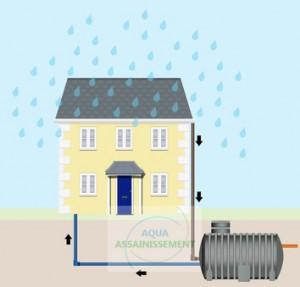 Type d'utilisation pour une pompe de relevage eaux claires (granulométrie : 1 à 15 mm) :