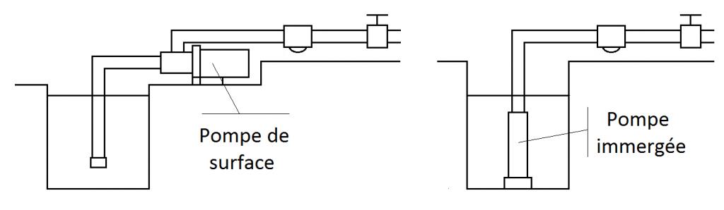 schéma surface immergee Type d'utilisation pour une pompe de surface ou pompe immergée :