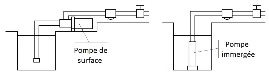 schéma surface immergee