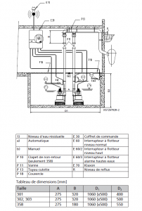 Pompe de relevage, vidange, assèchement, drainage