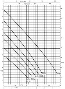 Caractéristiques Techniques KSB AMA DRAINER A 405, A 407, A 411, A 415, A 422, A 522