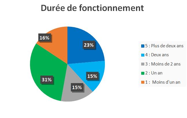 DUREE-VIE