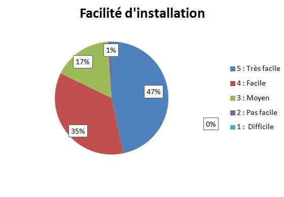 Facilité d'installation : Solution simple et efficace face aux problèmes d'odeurs des fosses septique et autres systèmes d'assainissement