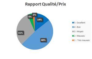 Rapport qualité/prix du produit