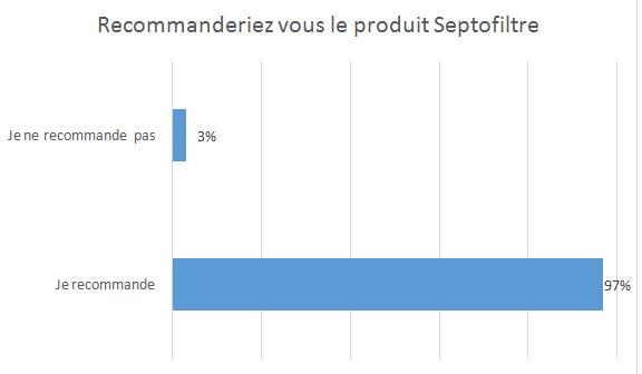 Cartouche anti-odeur : 97% des utilisateurs recommandent l'utilisation du filtre anti-odeur