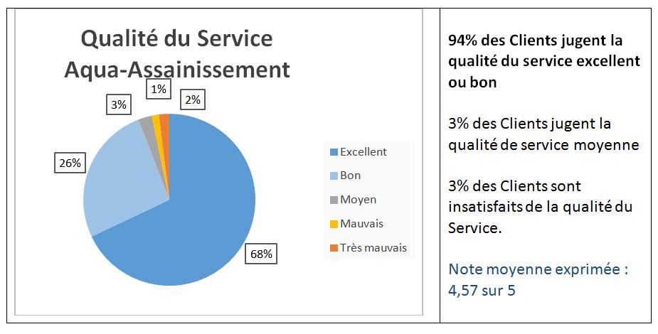 Qualité des services Aqua Assainissement : 94% des utilisateurs trouvent excellents ou bons les services proposés par la boutique en ligne aqua-assainissement.fr