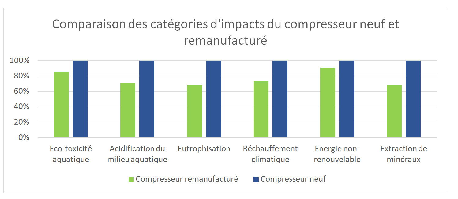 HP-80 Analyse Cycle de Vie - Compresseur Hiblow HP-80 remanufacturé vs un compresseur neuf