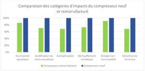Impacts environnementaux et recyclage des matières