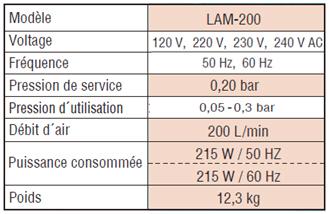 Gamme LAM-200