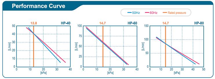 Gamme HP 40-60-80