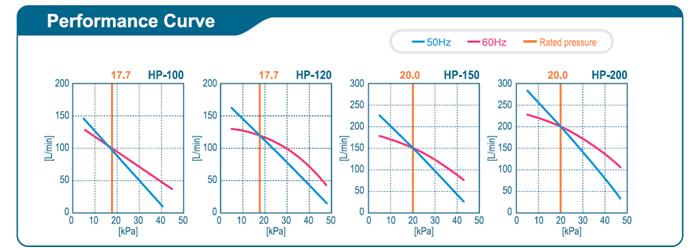 Gamme HP 100- 120- 150- 200